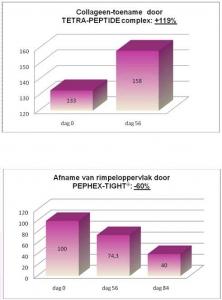 grafiekwrinklestopface1